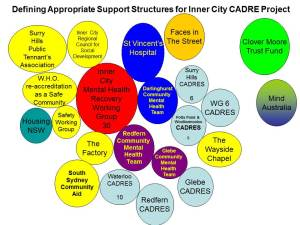 CADRE Network